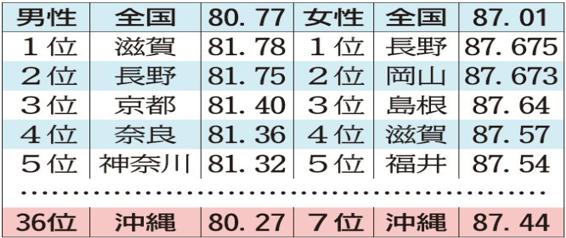 長寿ランキング表
